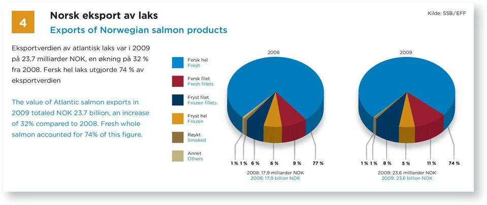 Fersk hel laks utgjorde 74 % av eksportverdien Fersk hel Fresh Fersk filet Fresh fillets The value of Atlantic salmon exports in Fryst