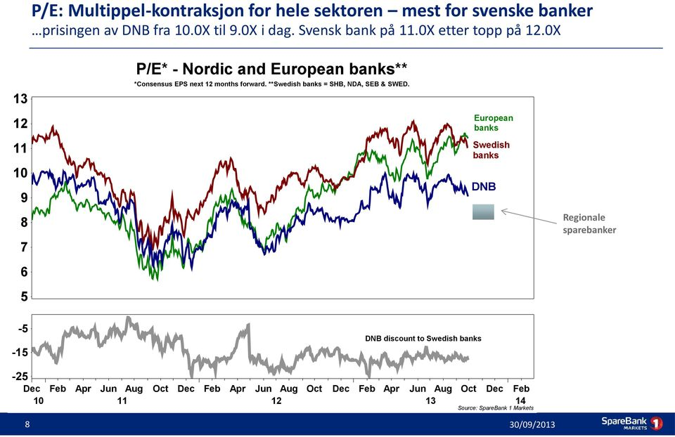 0X 13 12 11 10 9 8 7 6 5 P/E* - Nordic and European banks** *Consensus EPS next 12 months forward.