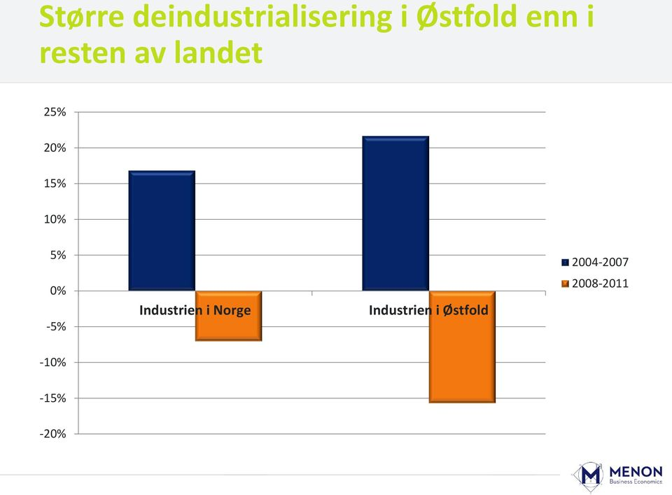 2004-2007 0% -5% Industrien i Norge