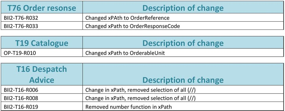 change T16 Despatch Advice Description of change BII2-T16-R006 Change in xpath, removed selection of all