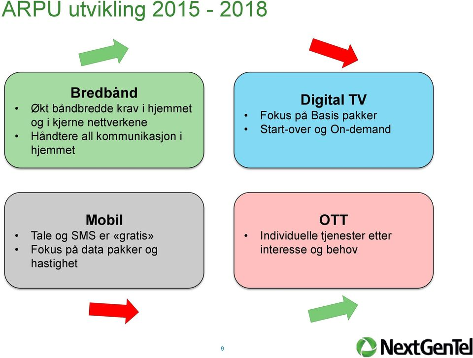på Basis pakker Start-over og On-demand Mobil Tale og SMS er «gratis»