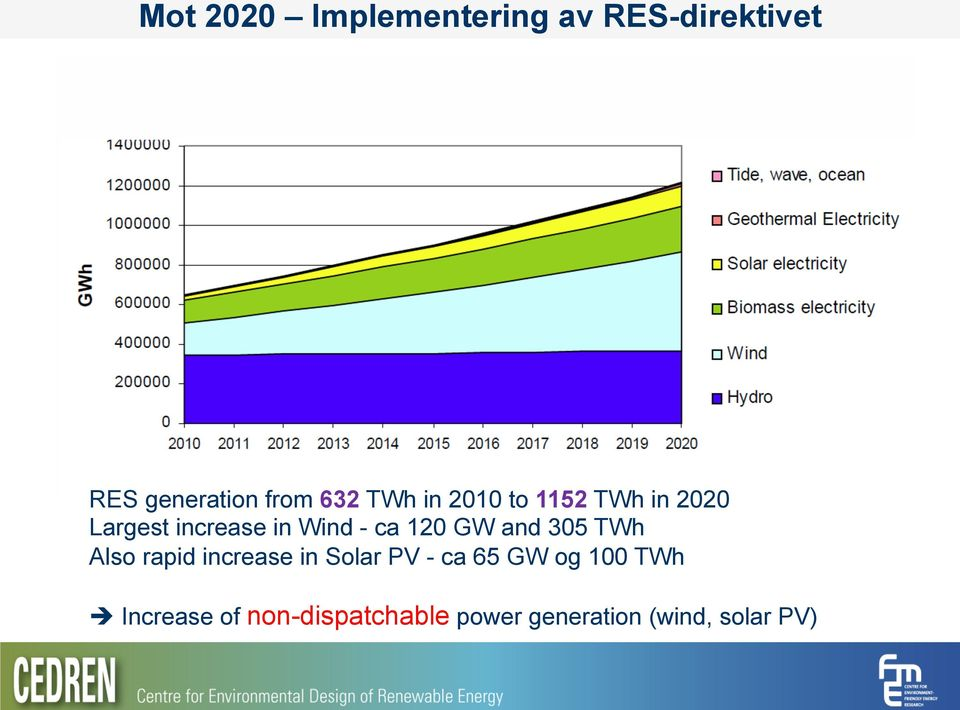 GW and 305 TWh Also rapid increase in Solar PV - ca 65 GW og 100
