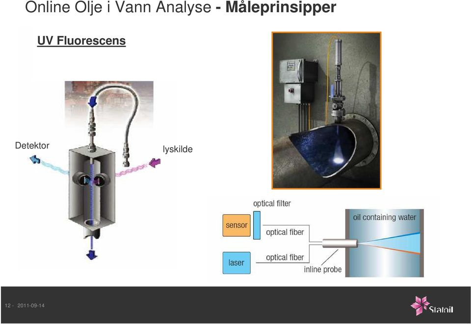 Måleprinsipper UV