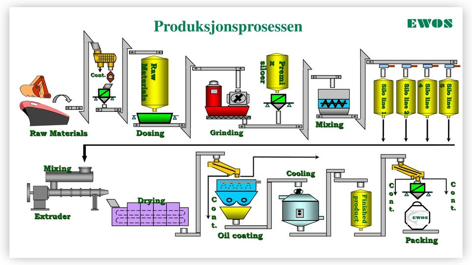 line 4 Silo line 5 Raw Materials Dosing Grinding Mixing