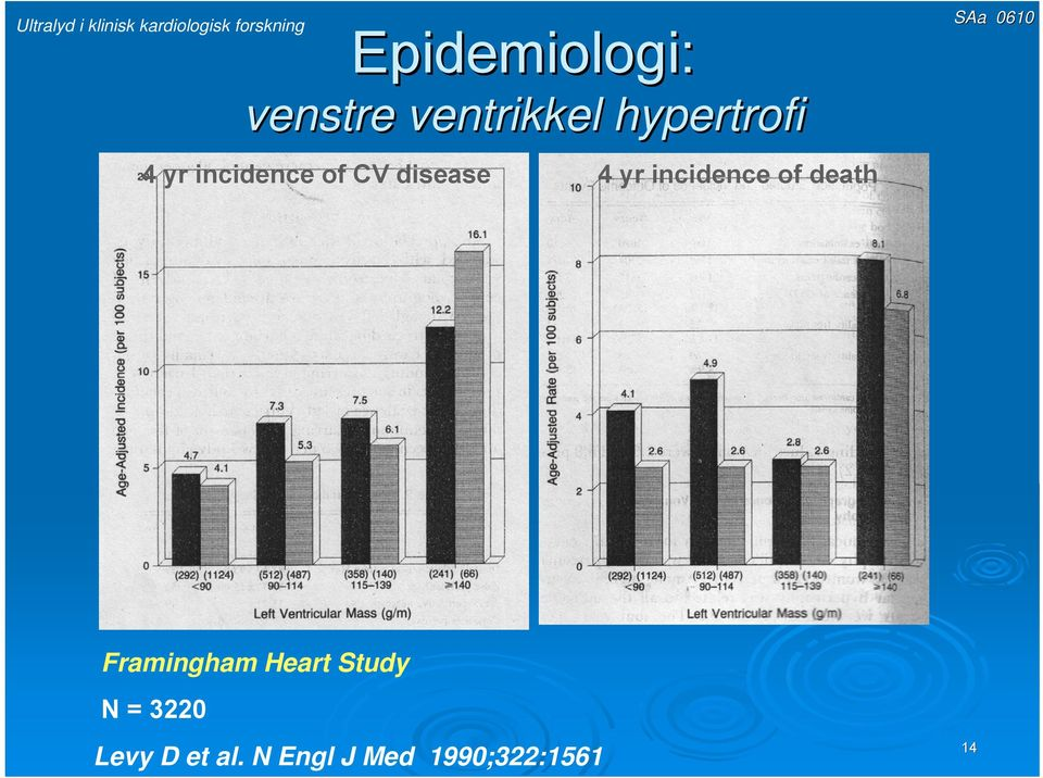 yr incidence of death Framingham Heart