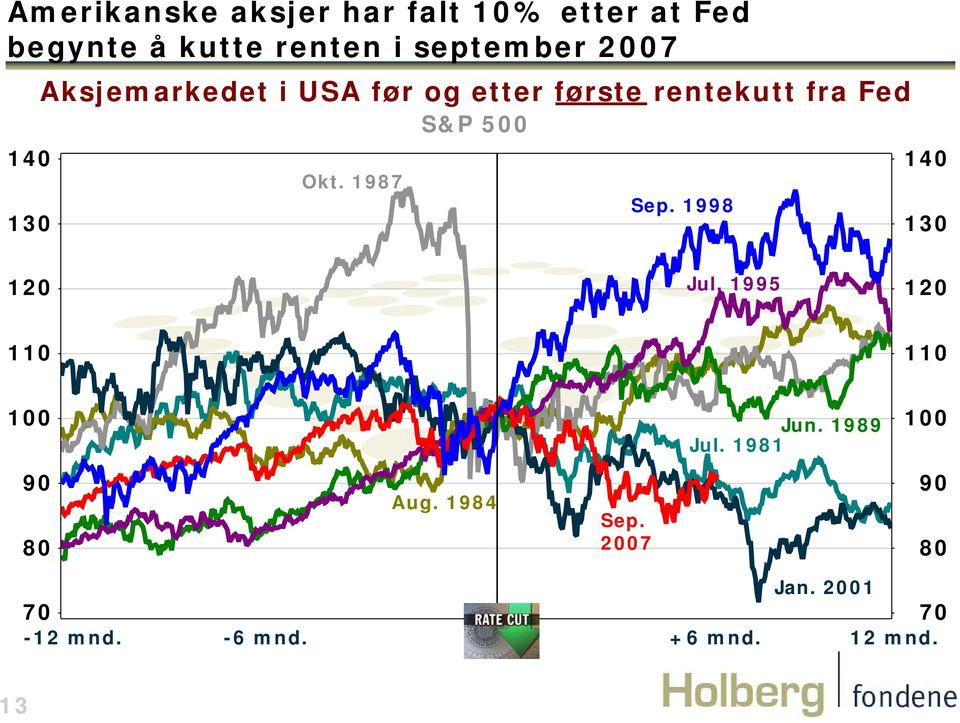 rentekutt fra Fed S&P 5 Okt. 1987 Sep. 1998 14 13 12 Jul. 1995 12 11 11 1 Jun.