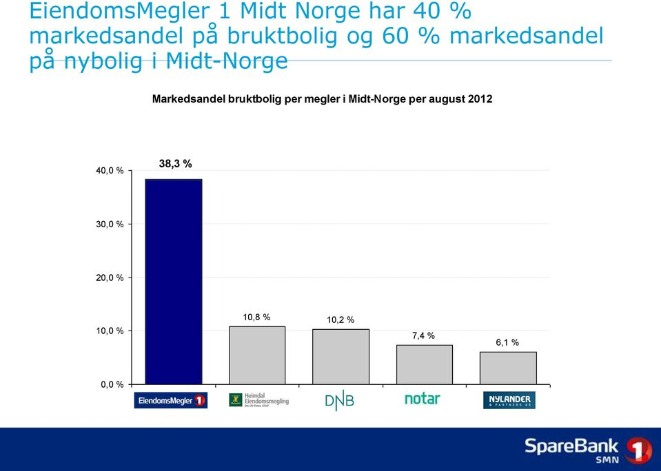 Midt-Norge per august 2012 40,0 % 38,3 % 30,0 % 20,0 % 10,8 % 10,2 % 10,0 %