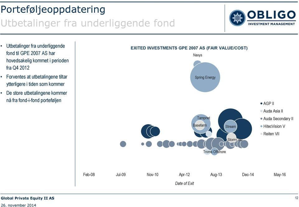 fond-i-fond porteføljen EXITED INVESTMENTS GPE 2007 AS (FAIR VALUE/COST) Naxys Spring Energy Tampnet Basefarm Stream StormGeo AGP
