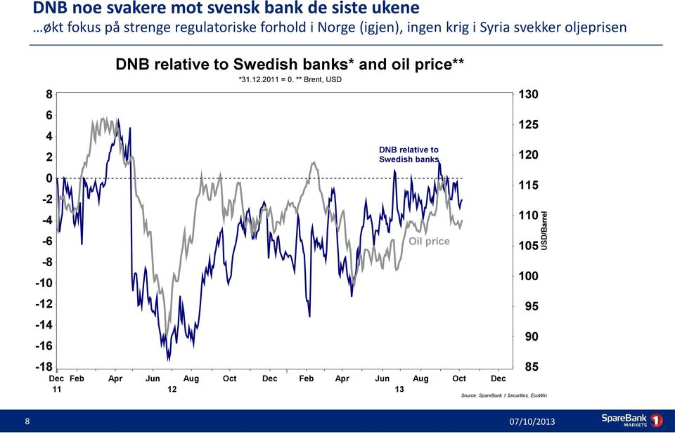 ** Brent, USD 8 130 6 125 4 DNB relative to Swedish banks 2 120 0 115-2 110-4 -6 Oil price 105-8 100-10 -12
