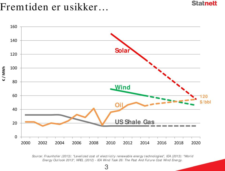 The Past And Future Cost Wind Energy.