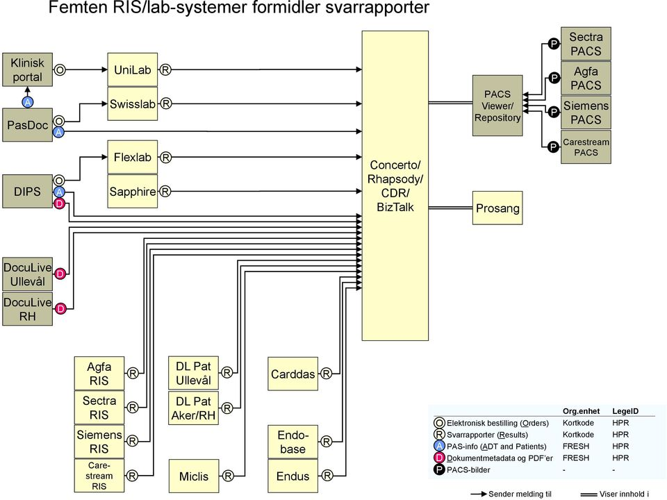 IS Carestream IS L at ker/h Miclis Endobase Endus Elektronisk bestilling (rders) Svarrapporter (esults) S-info (T and