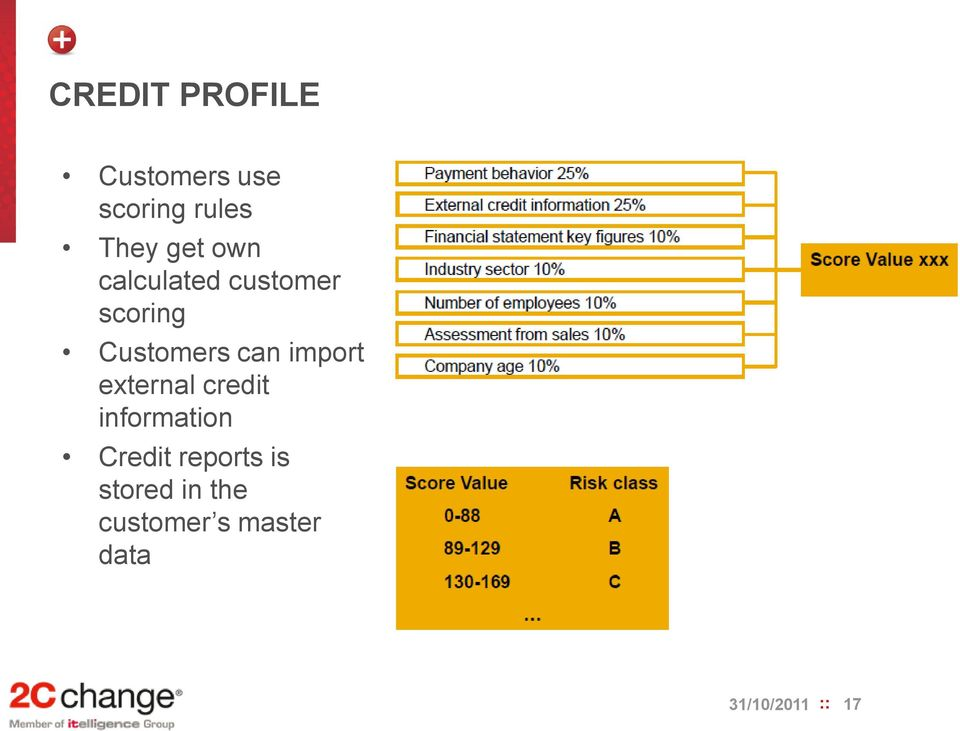 import external credit information Credit reports
