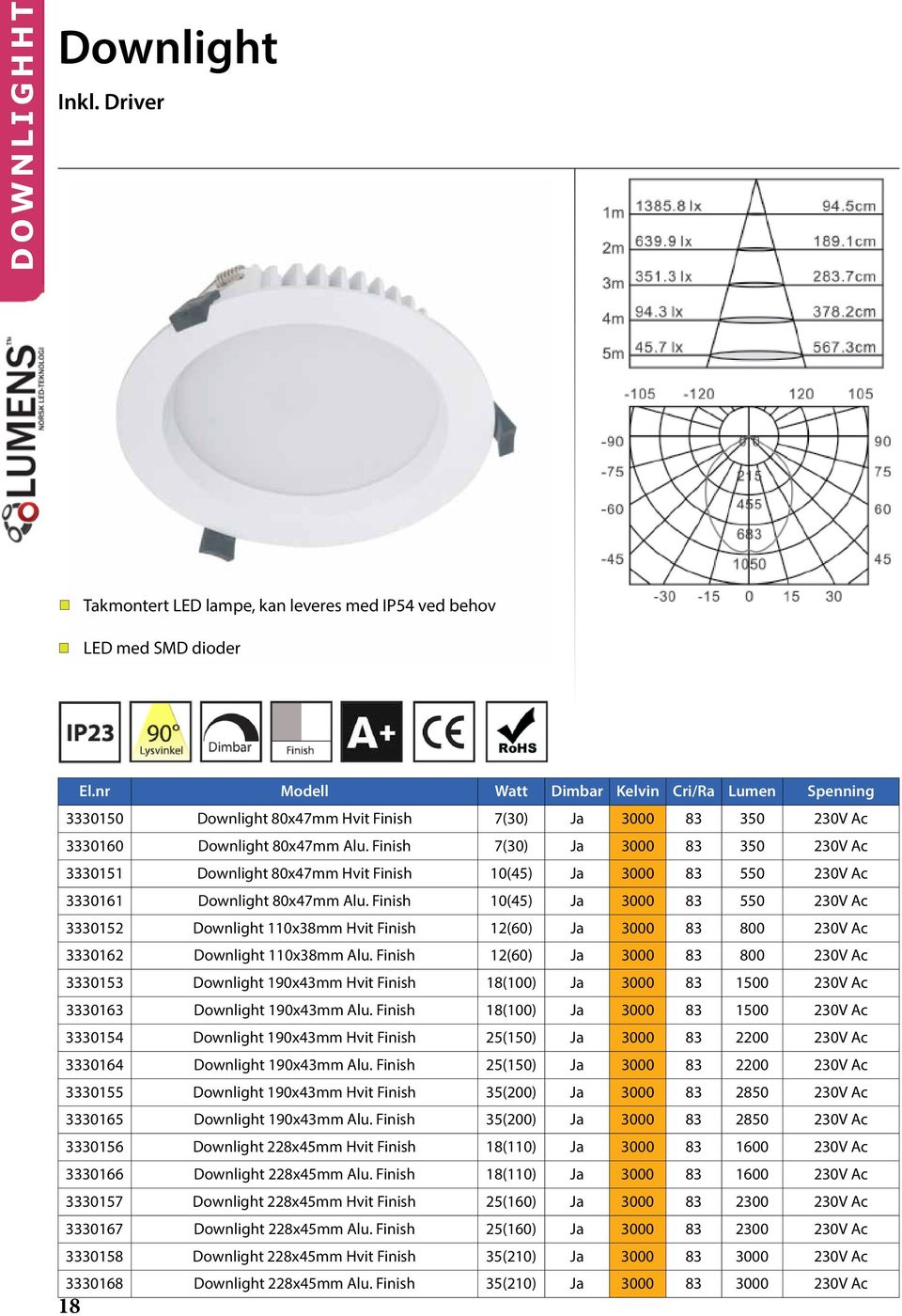 Finish 7(30) Ja 3000 83 350 230V Ac 3330151 Downlight 80x47mm Hvit Finish 10(45) Ja 3000 83 550 230V Ac 3330161 Downlight 80x47mm Alu.