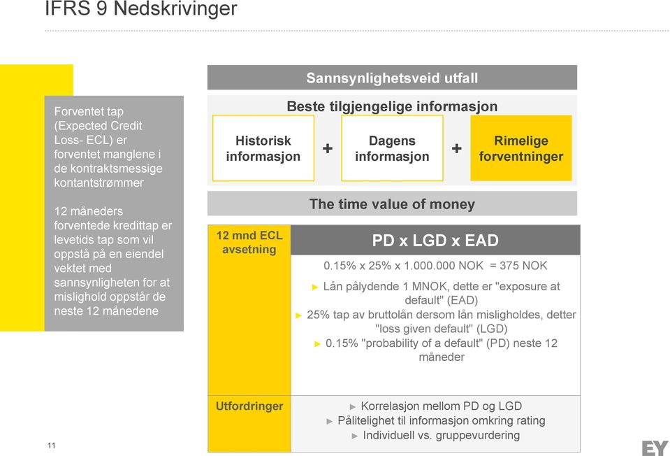 + The time value of money PD x LGD x EAD Rimelige forventninger 0.15% x 25% x 1.000.