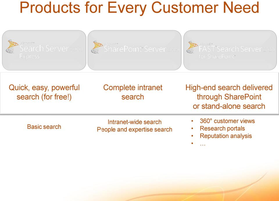 People and expertise search High-end search delivered through