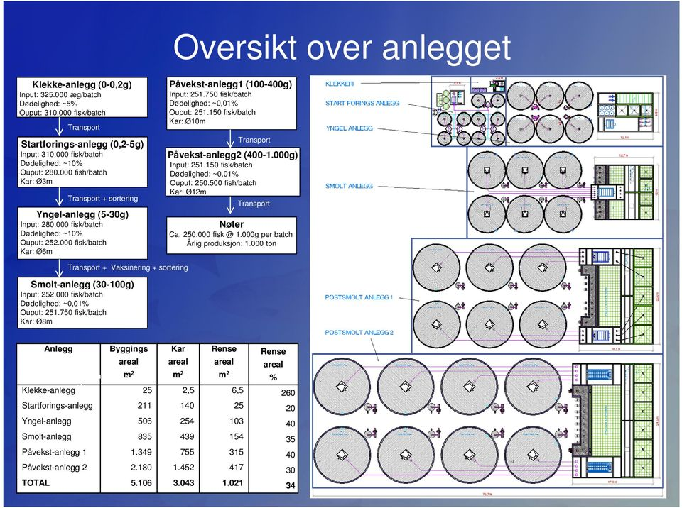 000 fish/batch Kar: Ø3m Input: 251.150 fisk/batch Dødelighed: ~0,01% Ouput: 250.500 fish/batch Kar: Ø12m Transport + sortering Transport Yngel-anlegg (5-30g) Nøter Input: 280.