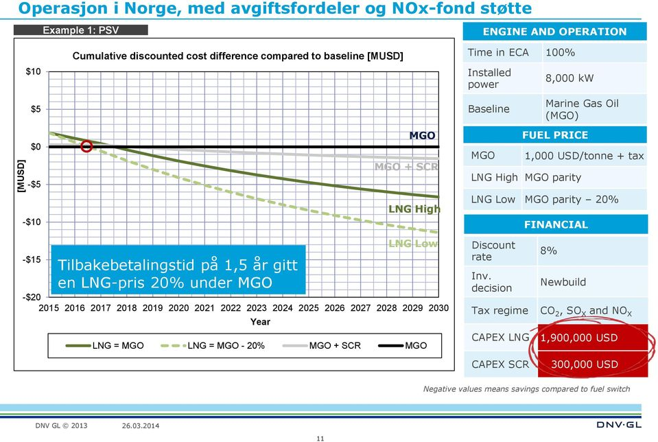 2023 2024 2025 2026 2027 2028 2029 2030 Year MGO MGO + SCR LNG High LNG Low LNG = MGO LNG = MGO - 20% MGO + SCR MGO MGO Discount rate Inv.