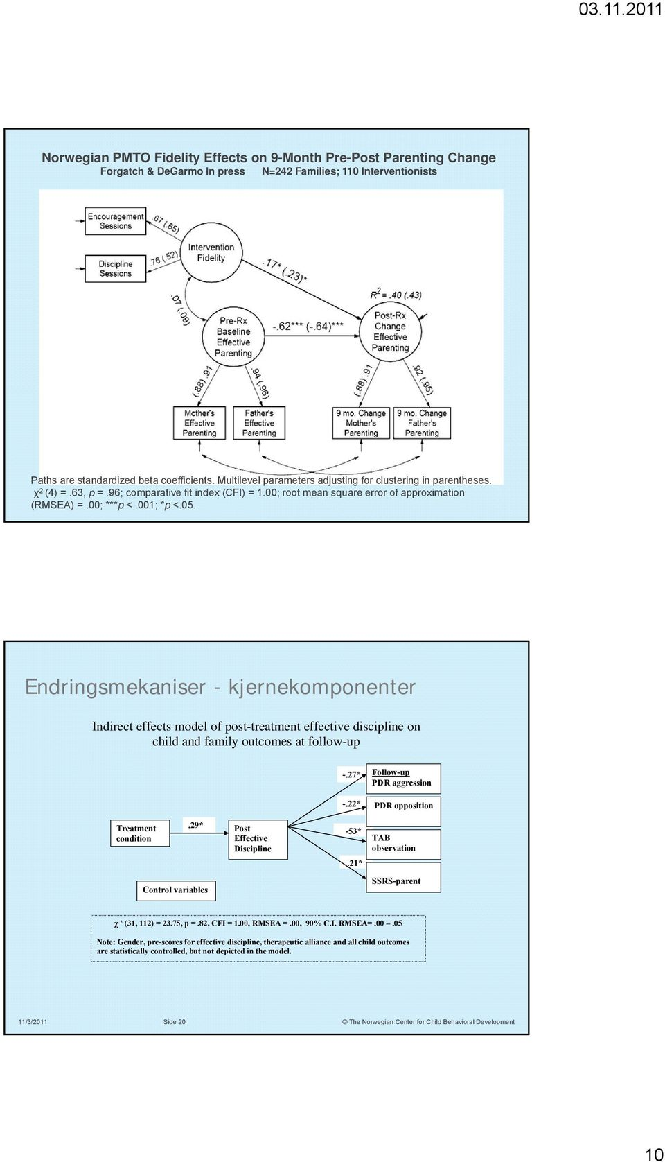 Endringsmekaniser - kjernekomponenter Indirect effects model of post-treatment effective discipline on child and family outcomes at follow-up -.27* Follow-up PDR aggression -.