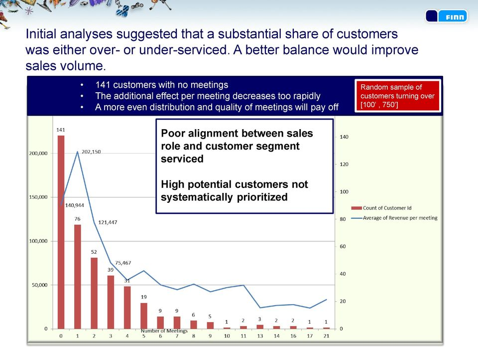 141 customers with no meetings The additional effect per meeting decreases too rapidly A more even distribution and