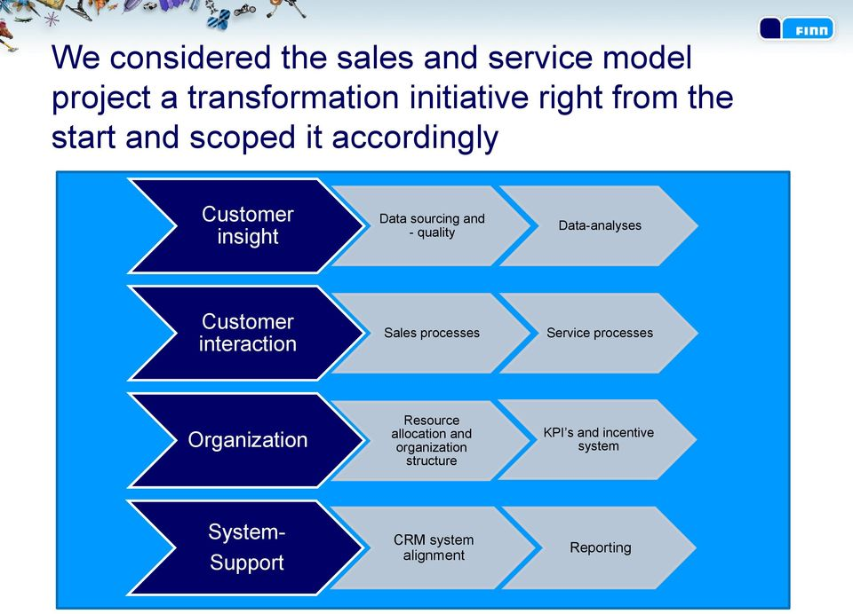 Customer interaction Sales processes Service processes Organization Resource allocation and
