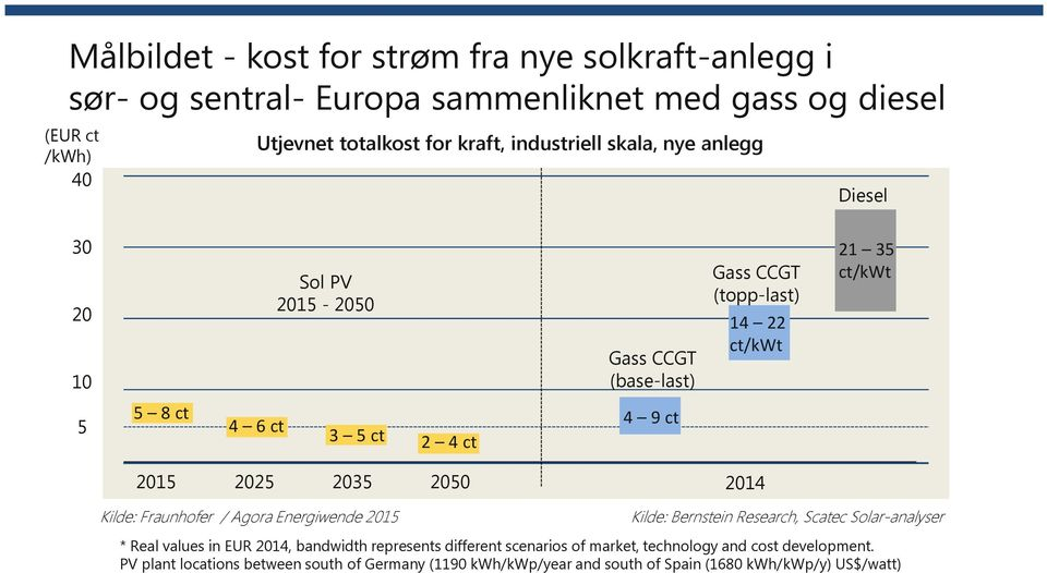 Energiwende 2015 Gass CCGT (topp-last) 14 22 ct/kwt 21 35 ct/kwt 2014 Kilde: Bernstein Research, Scatec Solar-analyser * Real values in EUR 2014, bandwidth