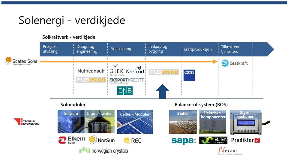 tjenesters Balance-of-system (BOS) Solmoduler Silisium