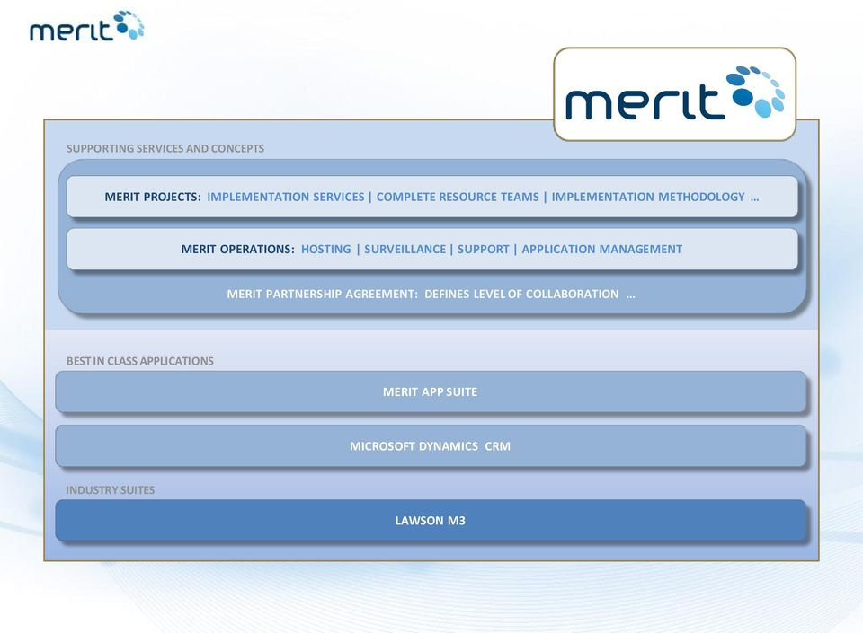 SUPPORT APPLICATION MANAGEMENT MERIT PARTNERSHIP AGREEMENT: DEFINES LEVEL OF