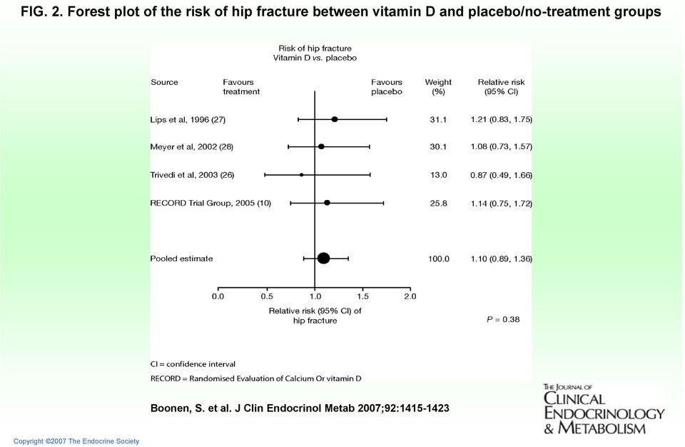 vitamin D and placebo/no-treatment groups
