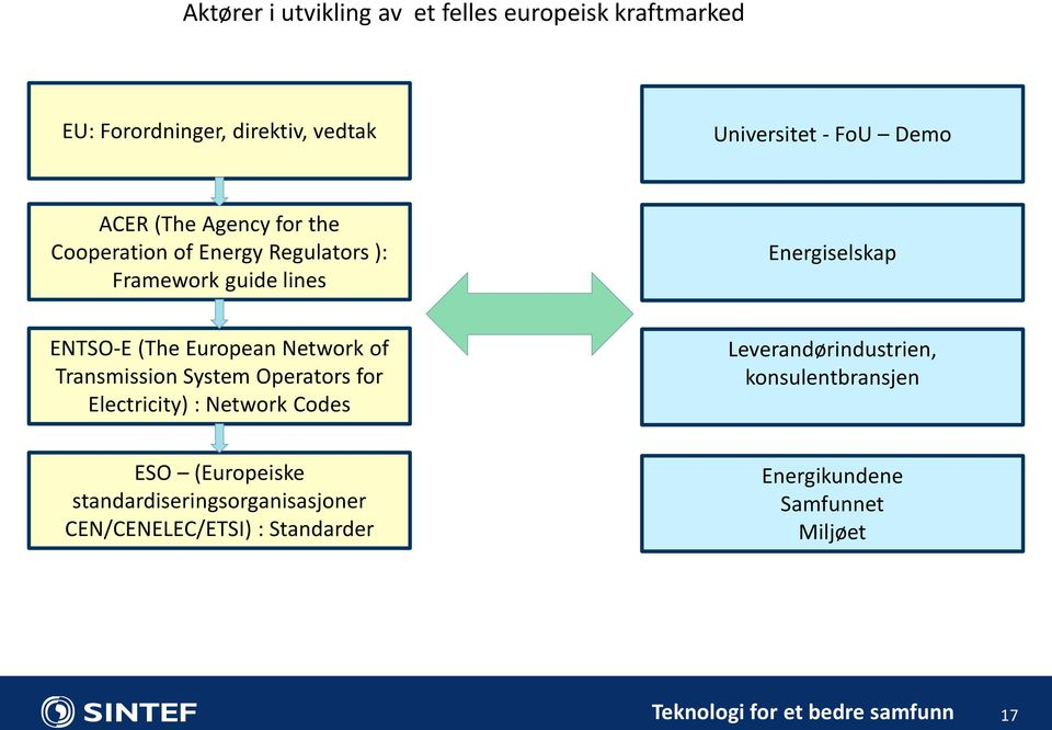 European Network of Transmission System Operators for Electricity) : Network Codes Leverandørindustrien,