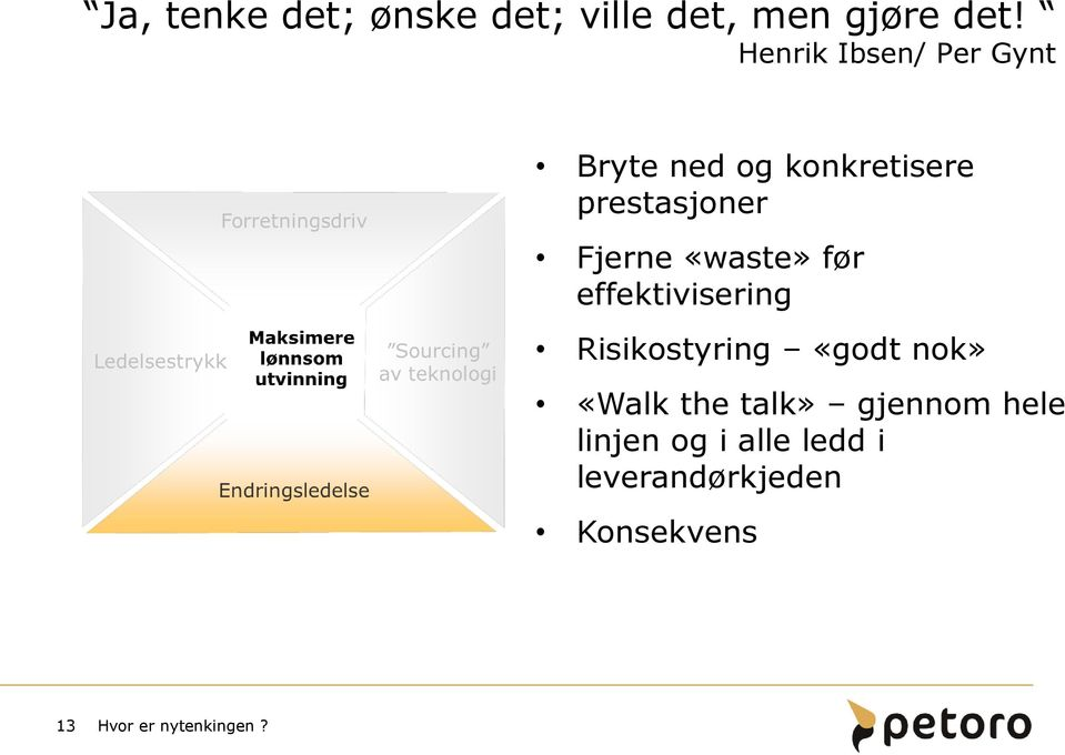 «waste» før effektivisering Risikostyring «godt nok» «Walk the talk»