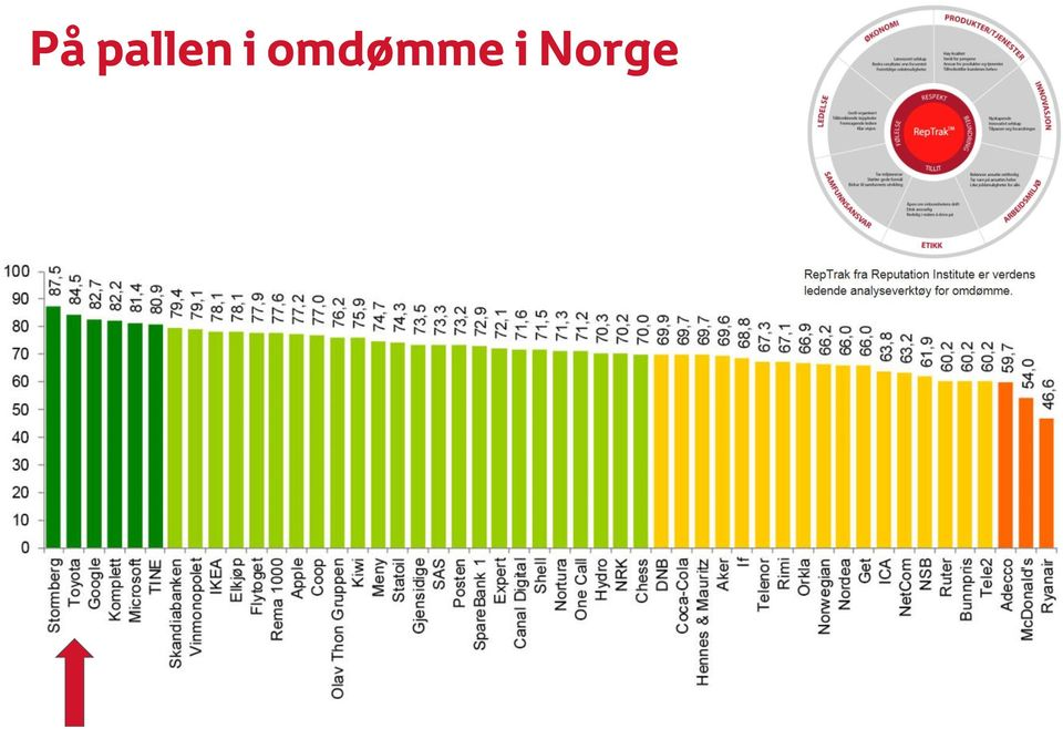 i Norge