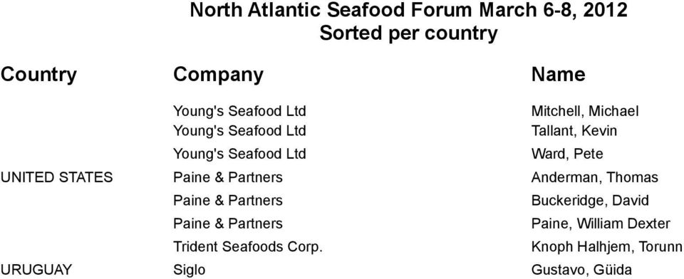 Thomas Paine & Partners Paine & Partners Trident Seafoods Corp.