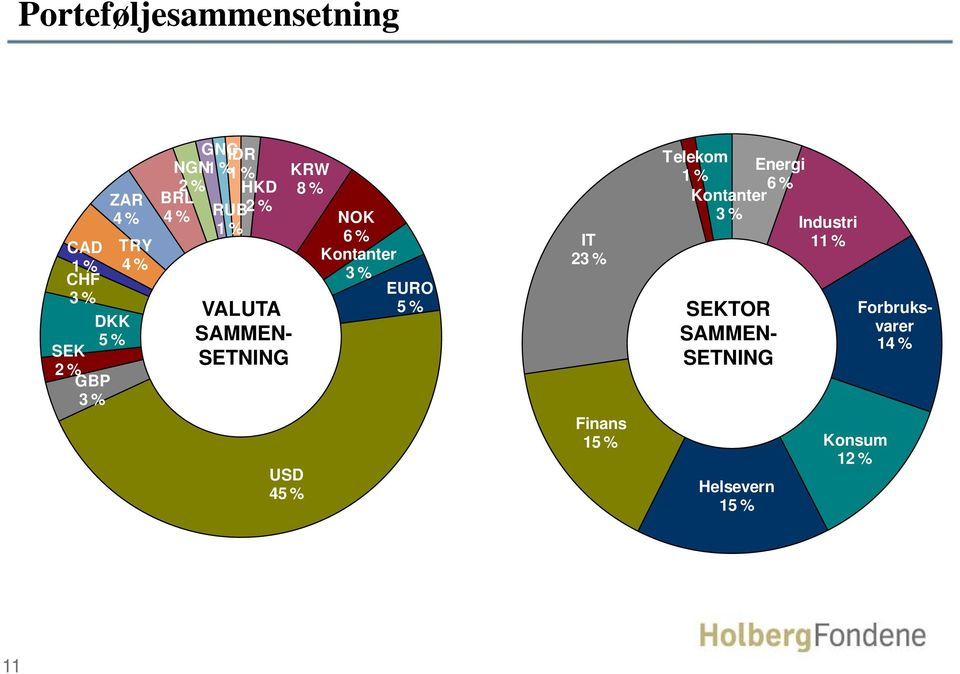 % IT Kontanter 23 % 3% EURO BRL 4 % VALUTA SAMMEN- SETNING USD 45 % 5 % Finans 15 %
