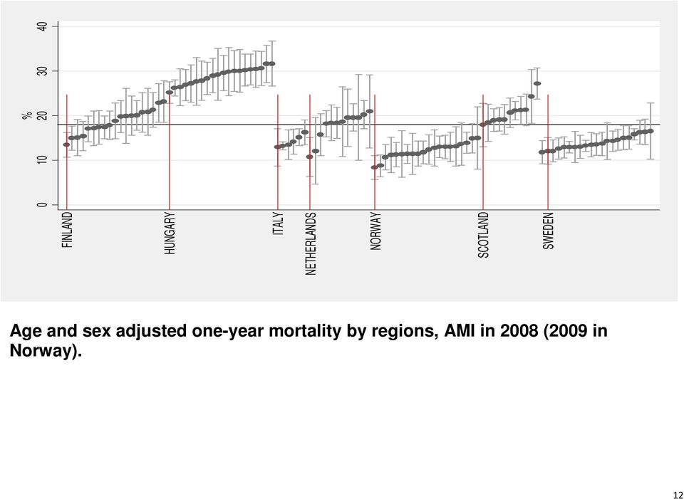 Age and sex adjusted one-year mortality