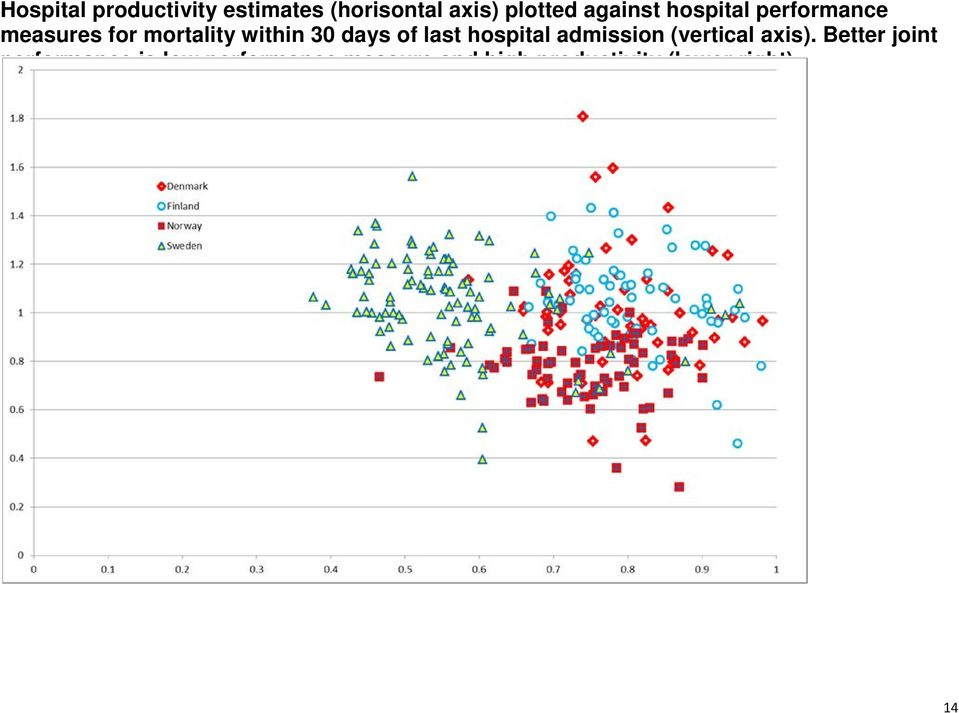 days of last hospital admission (vertical axis).