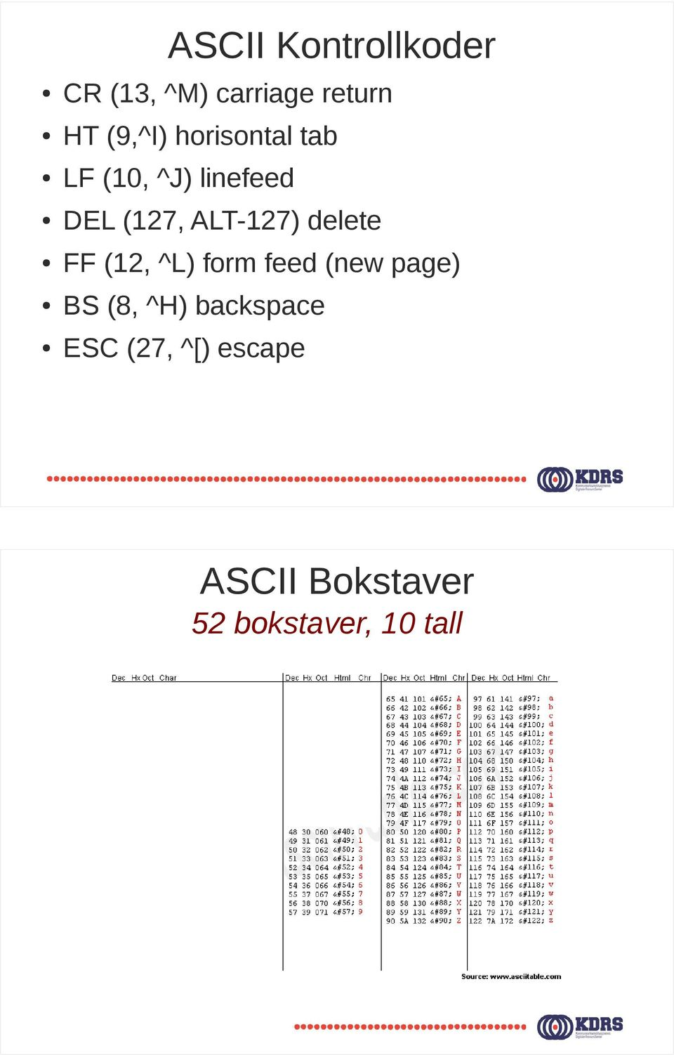 ALT-27) delete FF (2, ^L) form feed (new page) BS (8,