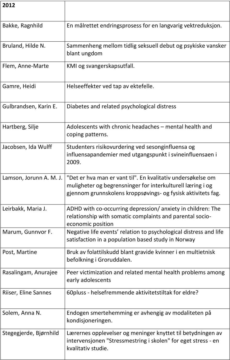 Diabetes and related psychological distress Hartberg, Silje Jacobsen, Ida Wulff Adolescents with chronic headaches mental health and coping patterns.