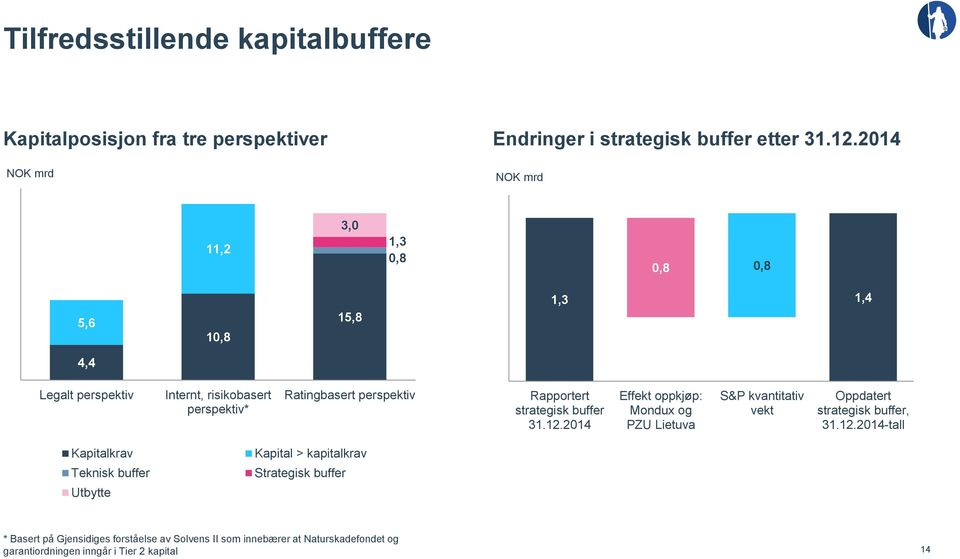Rapportert strategisk buffer 31.12.