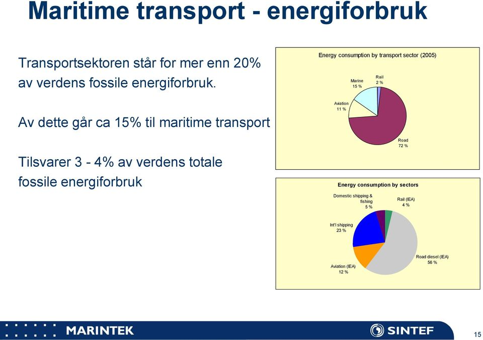 15 % Rail 2 % Road 72 % Tilsvarer 3-4% av verdens totale fossile energiforbruk Energy consumption by sectors