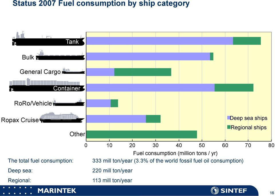 Deep sea: Regional: 0 10 20 30 40 50 60 70 80 Fuel consumption (million tons / yr) 333 mill