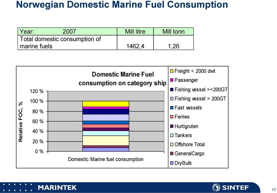 consumption on category ship Domestic Marine fuel consumption Freight < 2000 dwt Passenger Fishing vessel