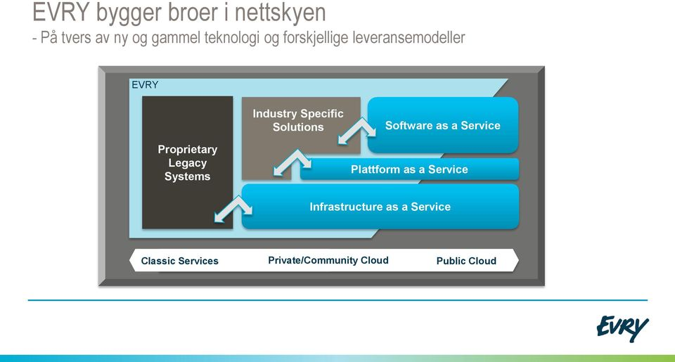 Software as a Service Proprietary Legacy Systems Plattform as a Service