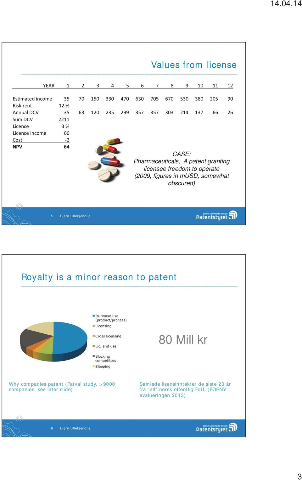 patent 80 Mill kr Why companies patent (Patval study, >9000 companies, see later