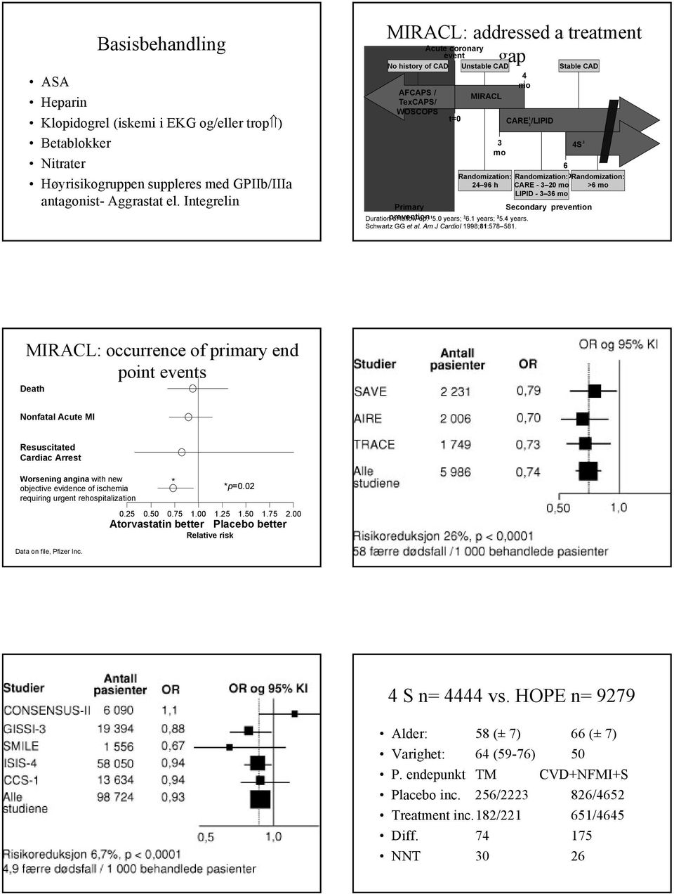 6 Randomization: morandomization: CARE - 3 20 mo >6 mo LIPID - 3 36 mo Primary Secondary prevention Duration prevention of follow-up: 1 5.0 years; 2 6.1 years; 3 5.4 years. Schwartz GG et al.