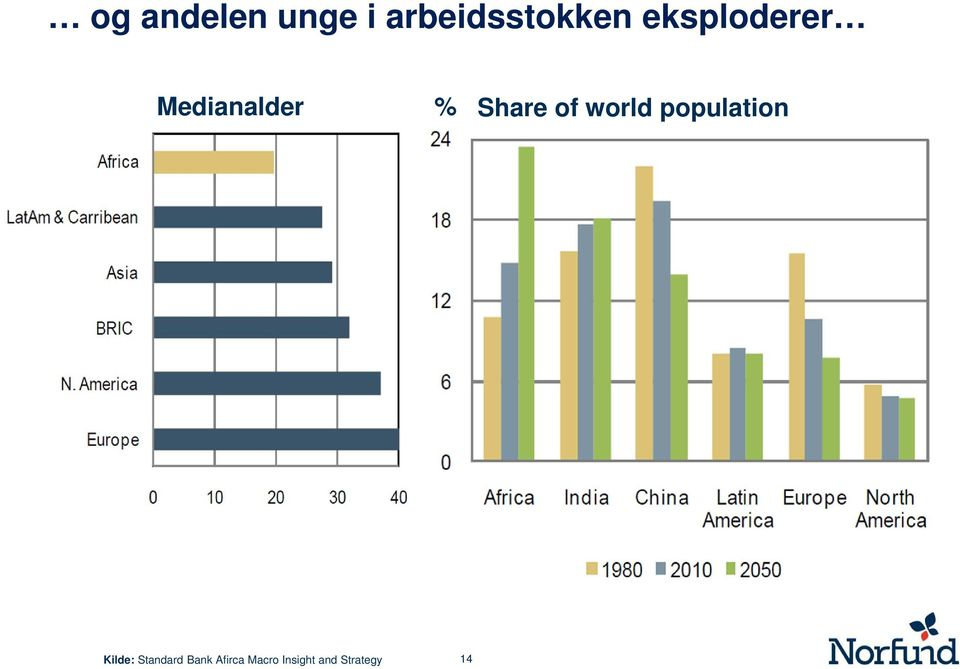 world population Kilde: Standard