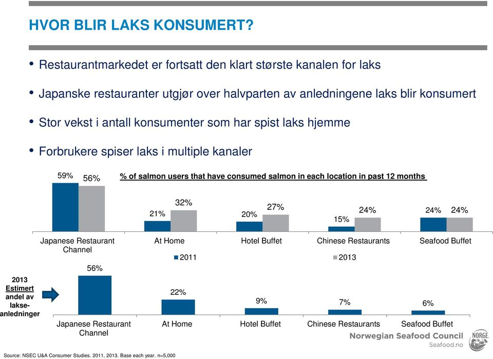 konsumenter som har spist laks hjemme Forbrukere spiser laks i multiple kanaler 59% 56% % of salmon users that have consumed salmon in each location in past 12 months 32% 21%
