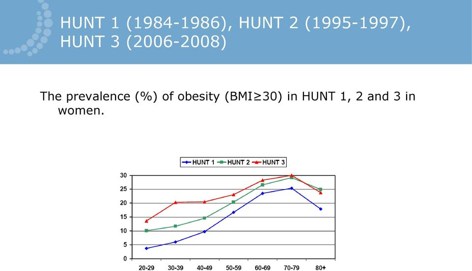The prevalence (%) of obesity