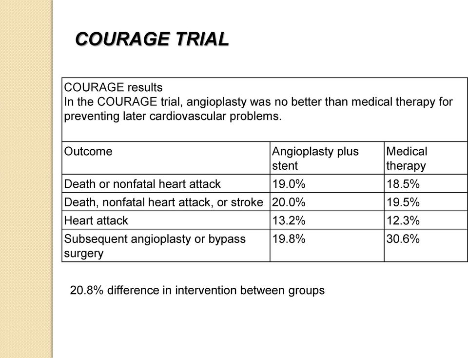 Outcome Angioplasty plus stent Medical therapy Death or nonfatal heart attack 19.0% 18.