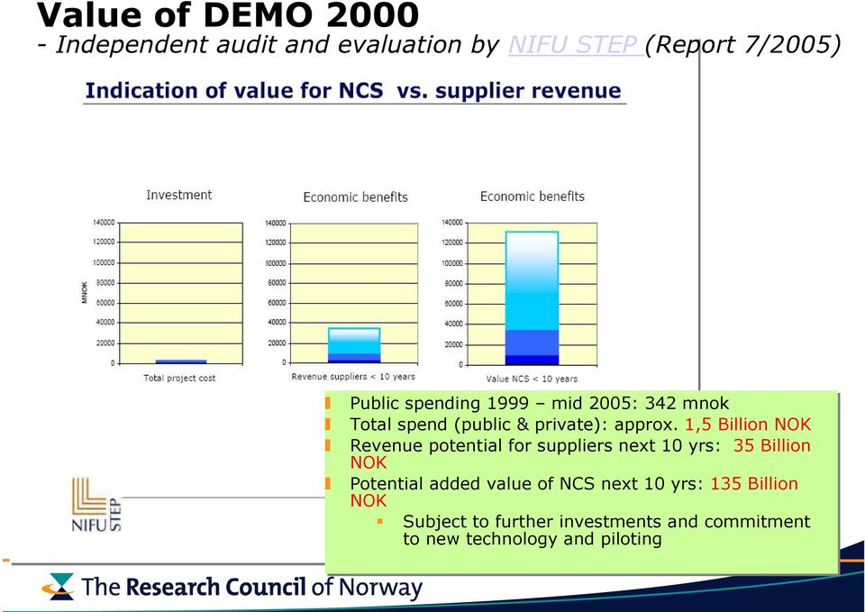 1,5 Billion NOK Revenue potential for suppliers next 10 yrs: 35 Billion NOK Potential added
