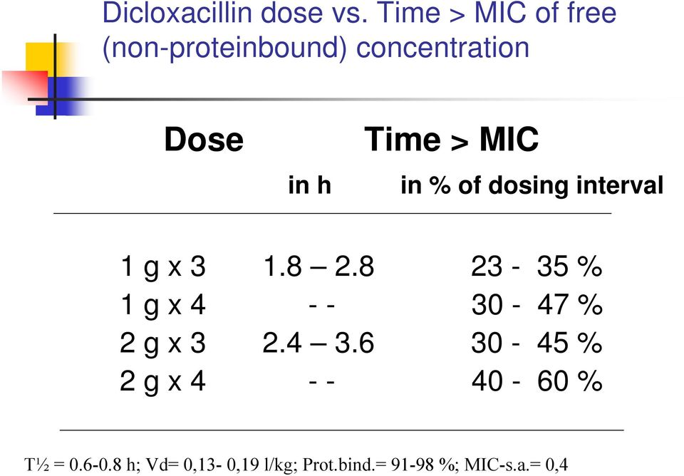 in h in % of dosing interval 1 g x 3 1.8 2.